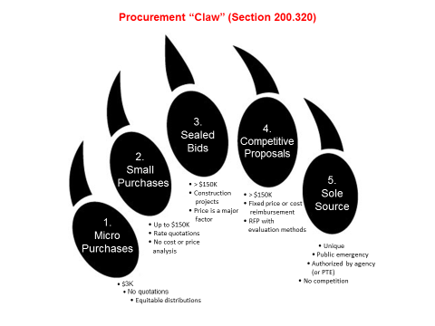 Omb Uniform Guidance On Administrative Requirements Update Procurement Standards